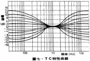 【技術轉貼】前置擴大機的測試方法